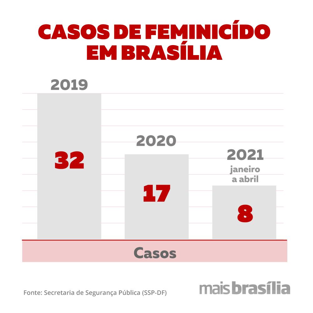 Gráfico feminicídio no DF